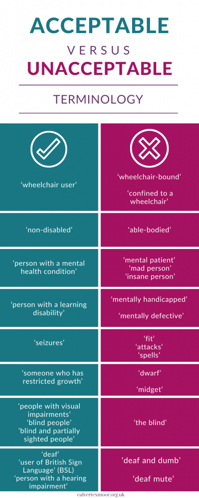 Infographic explaining acceptable and unacceptable disability terminology.